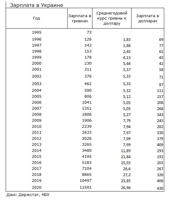 Как изменились зарплаты украинцев за 25 лет: впечатляющая статистика