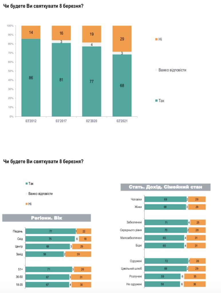 Скільки українців збираються відзначати 8 Березня – інфографіка