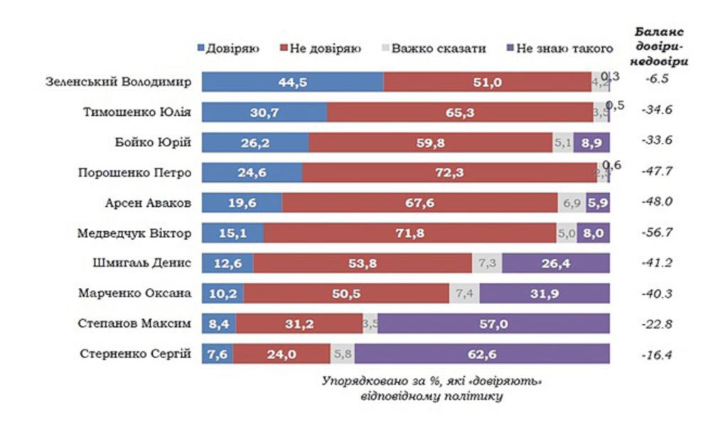 Кому украинцы доверяют больше всего:  неожиданные результаты опроса