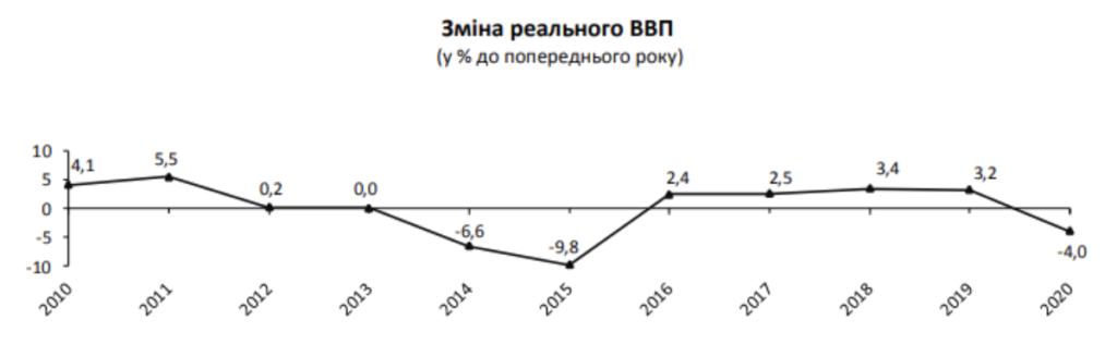 """Економіка України за минулий рік """"обвалилася"""" на 4% – Держстат"""