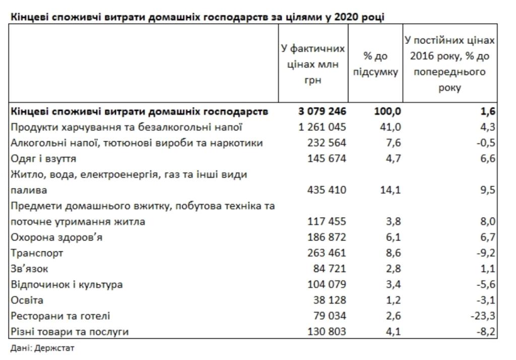 Коммуналка и еда: на что украинцы тратили больше всего в 2020 году