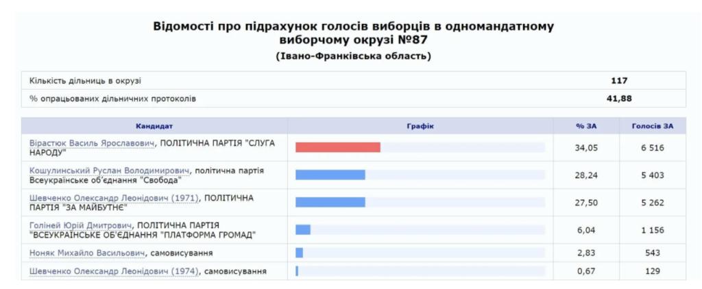 Вірастюк лідирує на довиборах в Раду на Прикарпатті: дані ЦВК