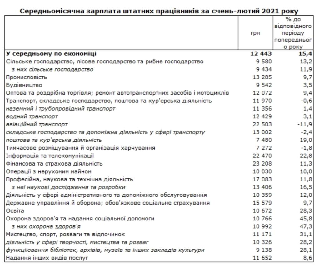 Зарплаты медиков выросли на 47%: кто в Украине получает больше всего, статистика