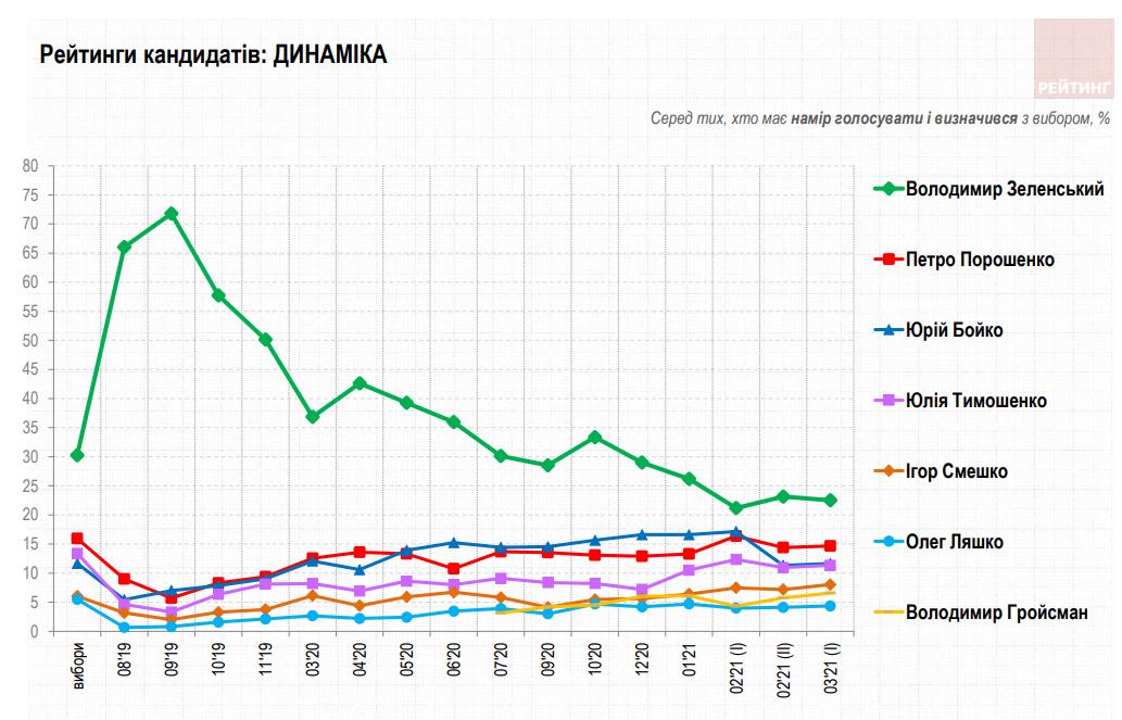 Если бы президентские выборы состоялись в марте: за кого бы проголосовали украинцы