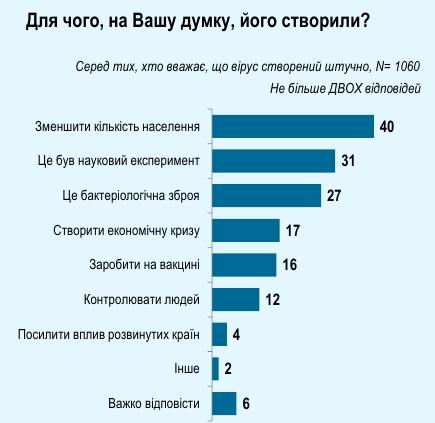 Больше 70% украинцев верят, что коронавирус создали искусственно