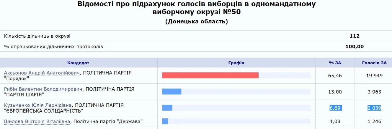 Довыборы: в Раду прошел Андрей Аксенов, который организовывал «референдум на Донбассе»