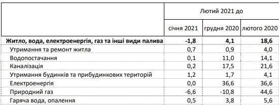 Как изменились коммунальные тарифы в Украине за год