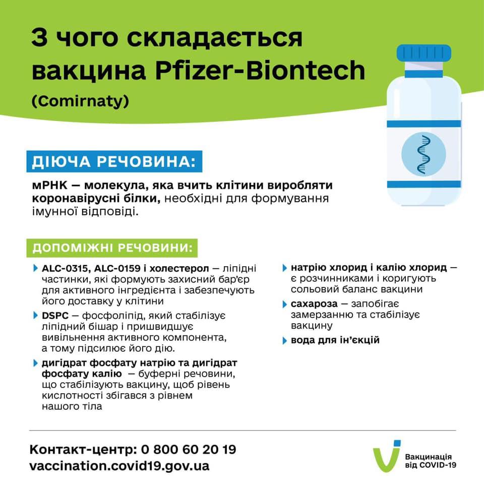 Минздрав Украины показал состав вакцин от COVID-19: детальная инфографика