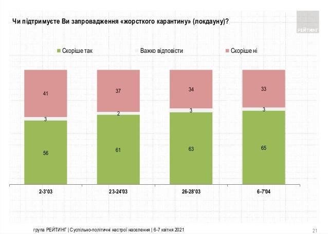 В Украине резко выросла поддержка локдауна среди населения