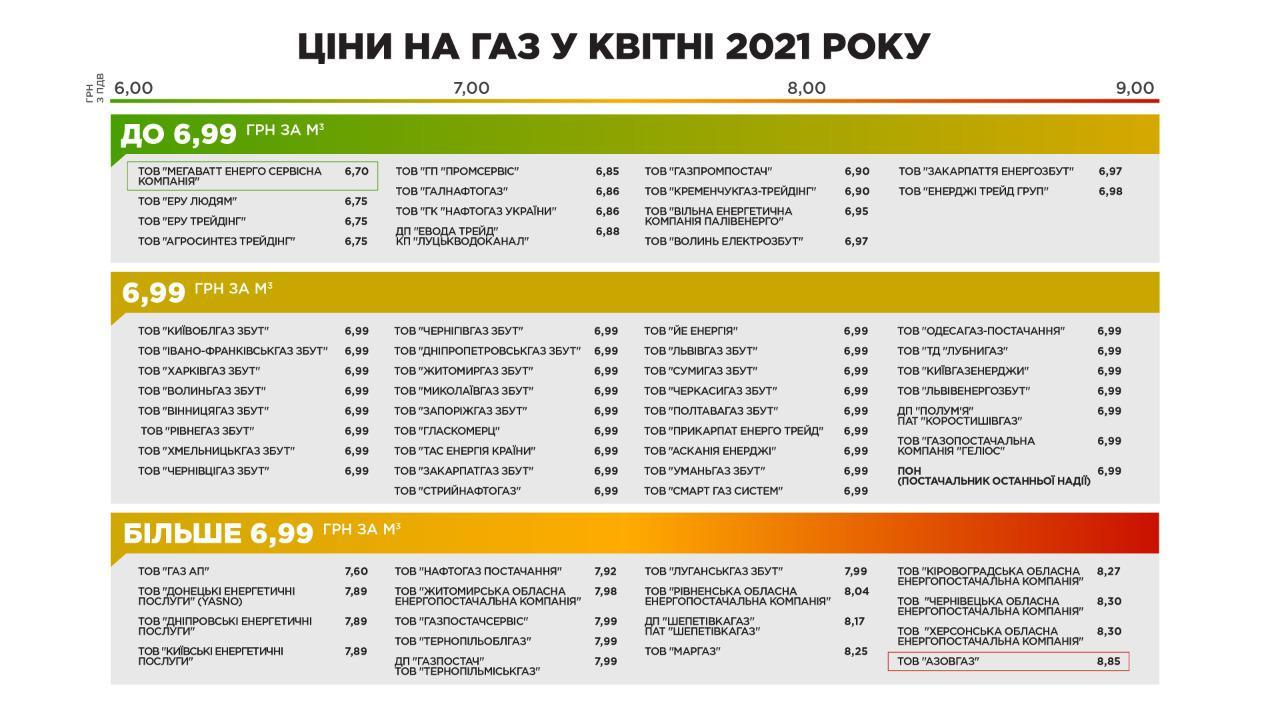 Фіксований тариф закінчився: скільки українці платитимуть за газ в квітні