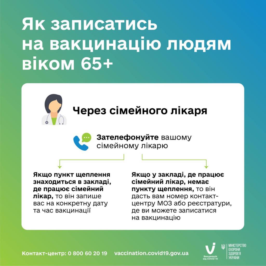 В Україні починається вакцинація проти COVID-19 людей старше 65 років