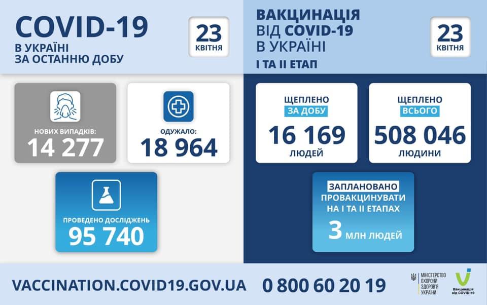 Первые полмиллиона украинцев защитили от коронавируса