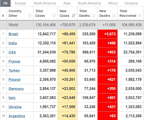 Украина лидирует по темпам распространения COVID-19 в мире