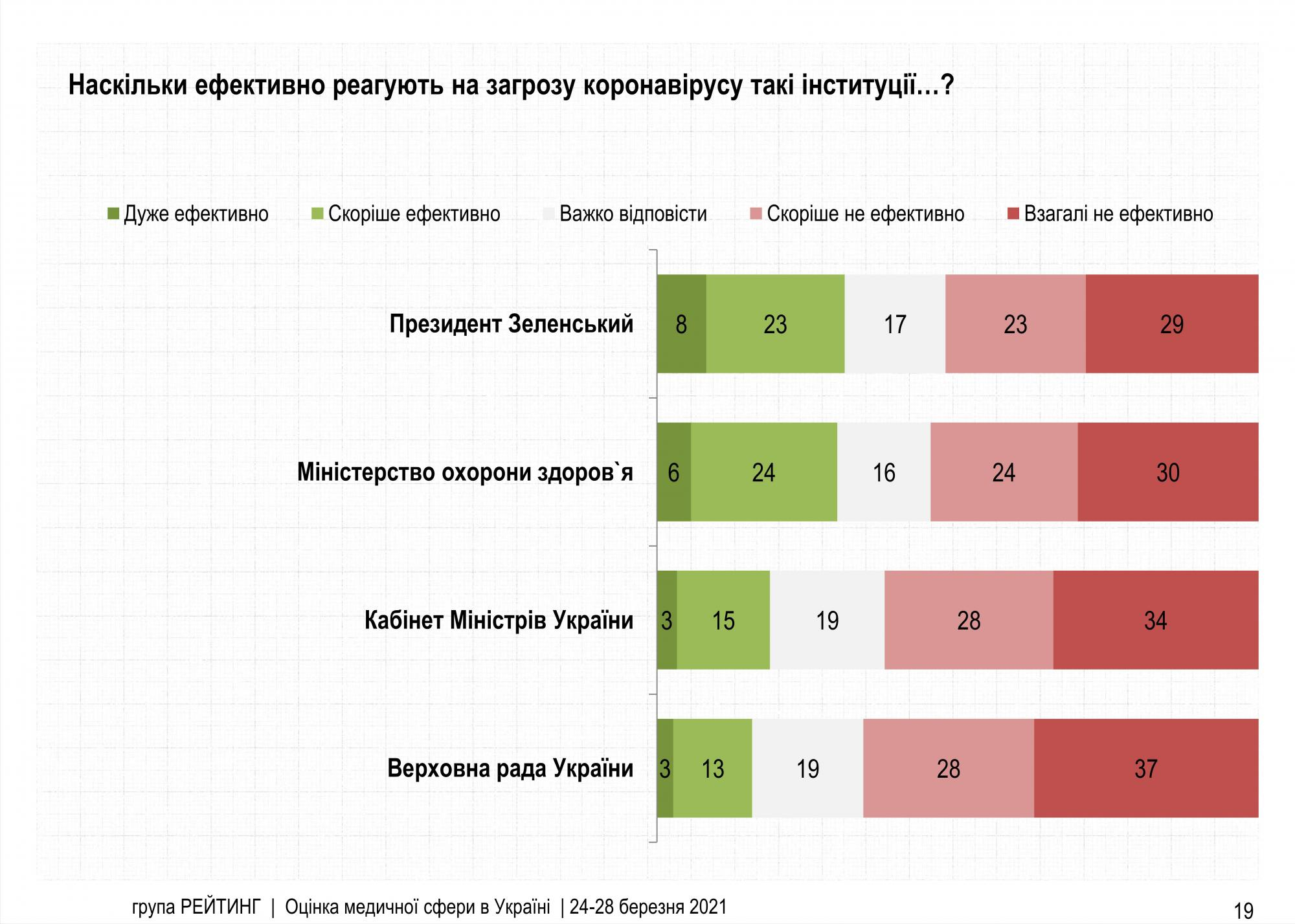 Большинство украинцев считают, что власть неэффективно борется с COVID-19
