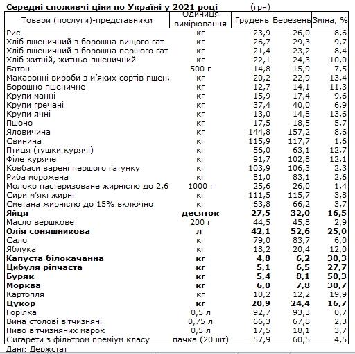Ціни на продукти: що більше не по кишені українцям