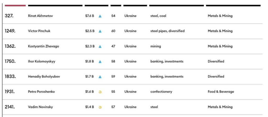 Forbes представив список найбагатших людей планети: до нього потрапили 7 українців