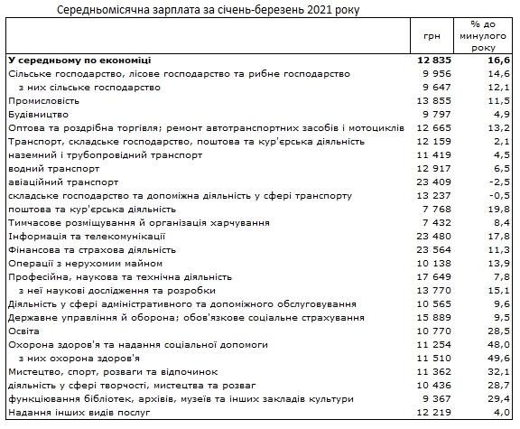 Зарплати в Україні: в яких галузях почали платити більше – інфографіка