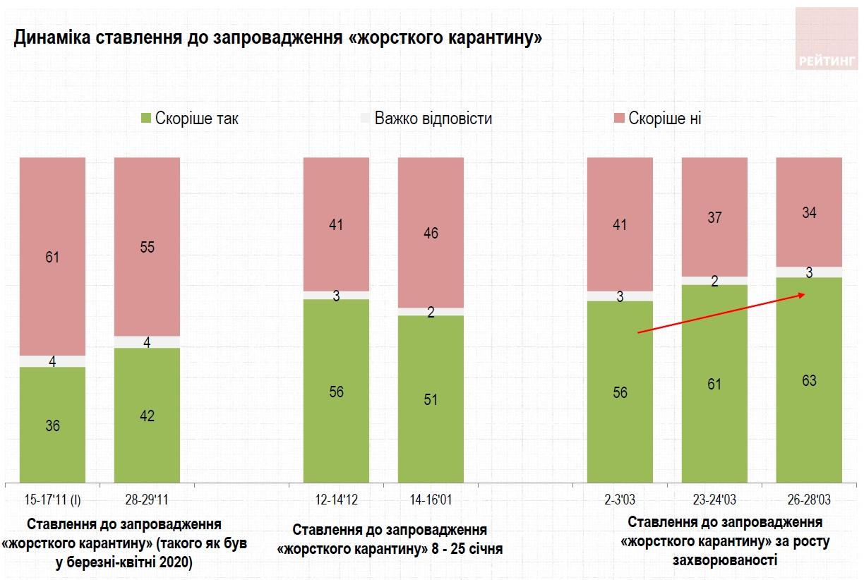 В Украине растет поддержка локдауна
