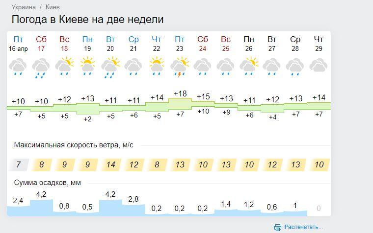 Заморозки та проливні дощі: детальний прогноз погоди до кінця квітня