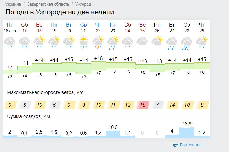 Заморозки и проливные дожди: детальный прогноз погоды до конца апреля