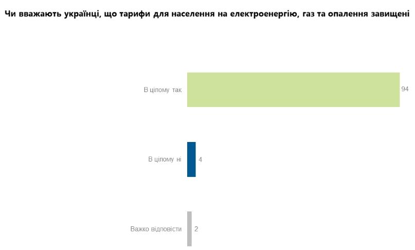 Українці витрачають на оплату комуналки понад 40% доходу
