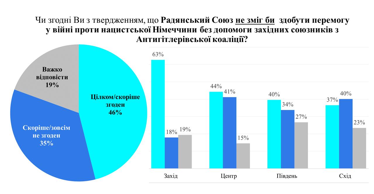 День победы или День памяти и примирения — что праздновать: мнения украинцев разделились