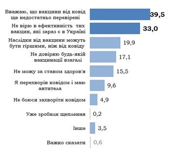 В Украине растет процент тех, кто хочет вакцинироваться от COVID-19