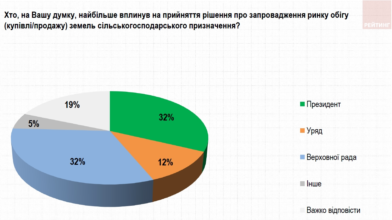 Рынок земли: украинцы не хотят делиться с иностранцами