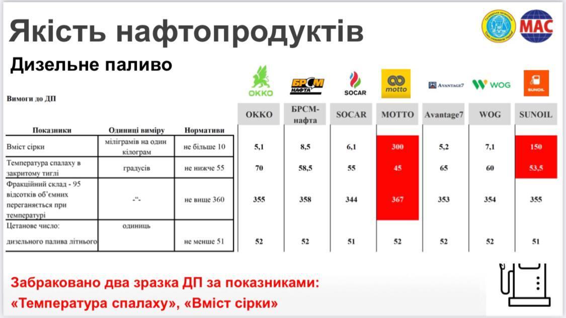 Международная лаборатория подтвердила качество ДП и бензина БРСМ. Ложь Куюна и НАУ оказалась черной пиар-кампанией