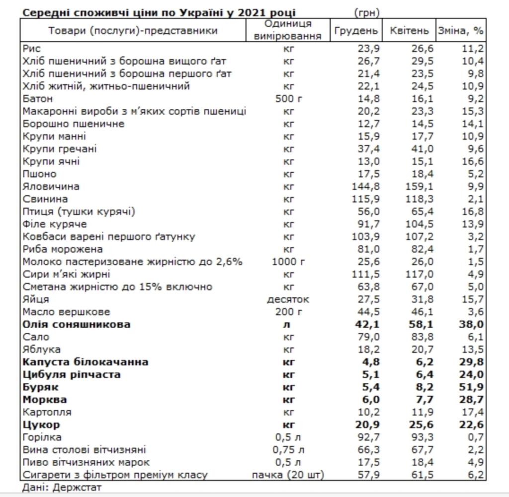Ціни на продукти в Україні: що найбільше зросло в ціні в 2021 році