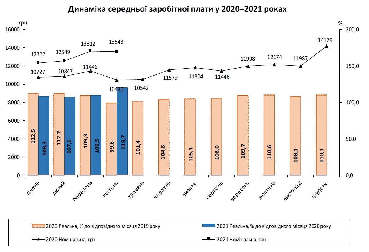 В Украине почти на 30% увеличился размер средней зарплаты