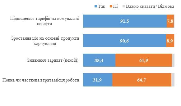 Фінансове становище українців за останні 2 роки погіршилося