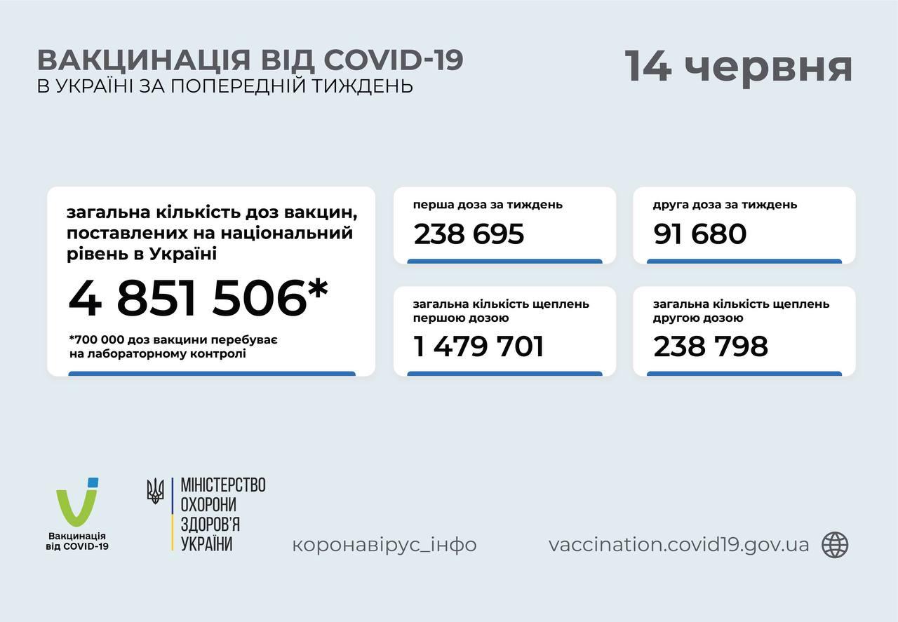 За неделю в Украине вакцинацию от COVID-19 прошли свыше 330 тысяч человек