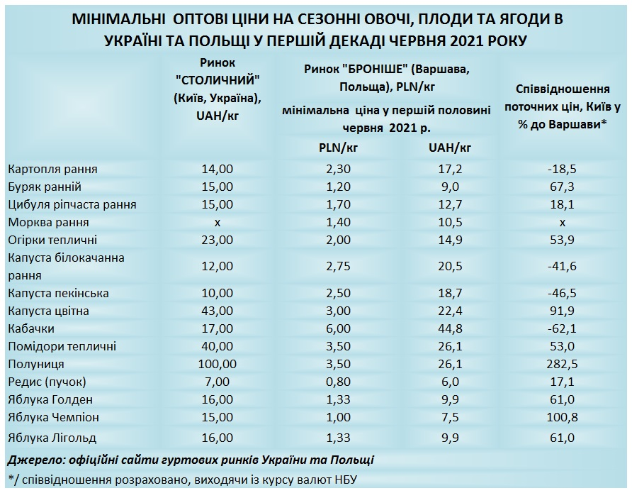 Продукты в Украине дороже, чем в Польше: сравниваем