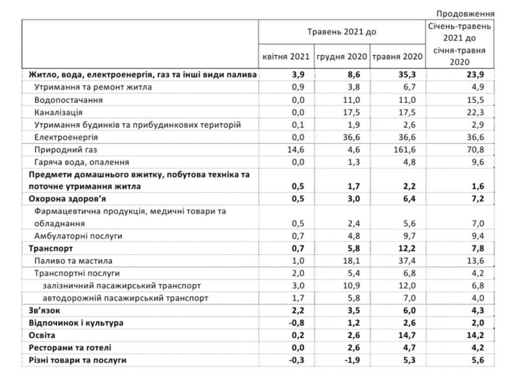 В Україні різко прискорилася інфляція: що виросло в ціні в травні