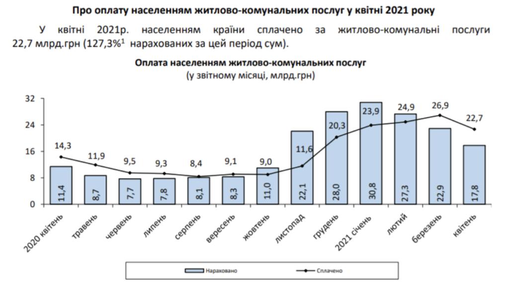 """Платіжки українців """"поважчали"""" майже на 60% за рік: показова інфографіка"""