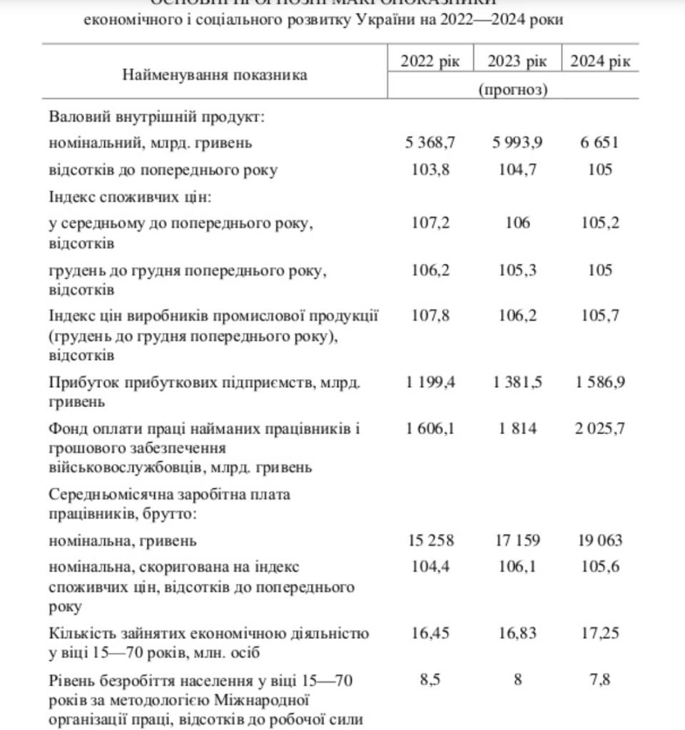 Ціни в Україні в найближчі три роки виростуть на 17%: прогноз Кабміну
