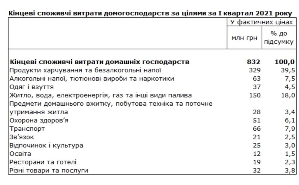 Продукты, коммуналка и алкоголь: на что больше всего денег тратят украинцы
