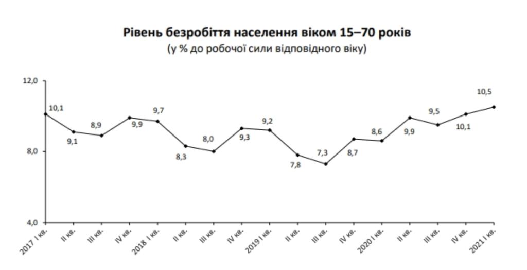Каждый десятый без работы: удручающая статистика по Украине