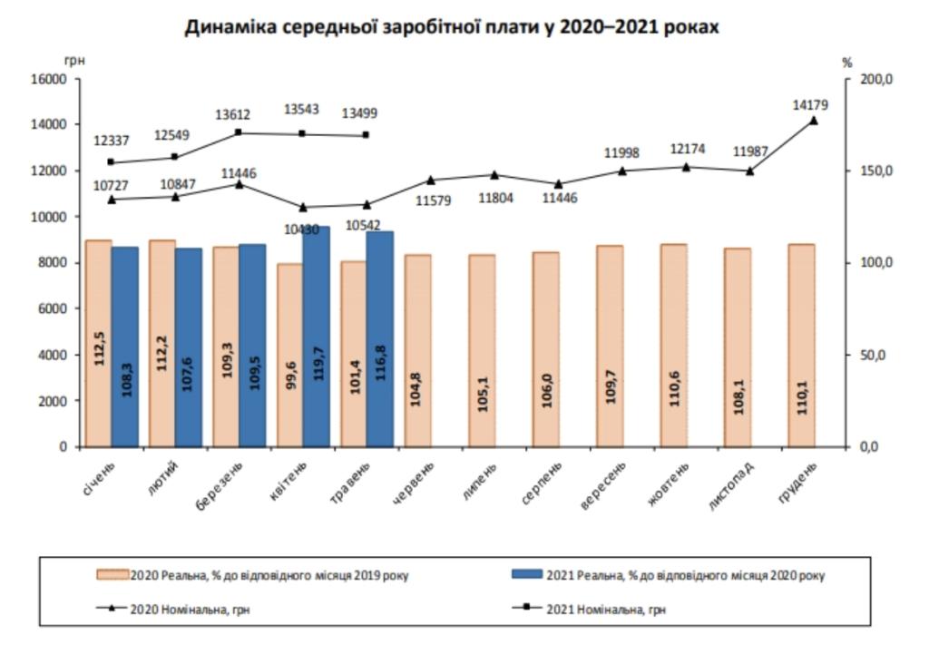 Зарплаты в Украине снижаются второй месяц подряд: показательная статистика
