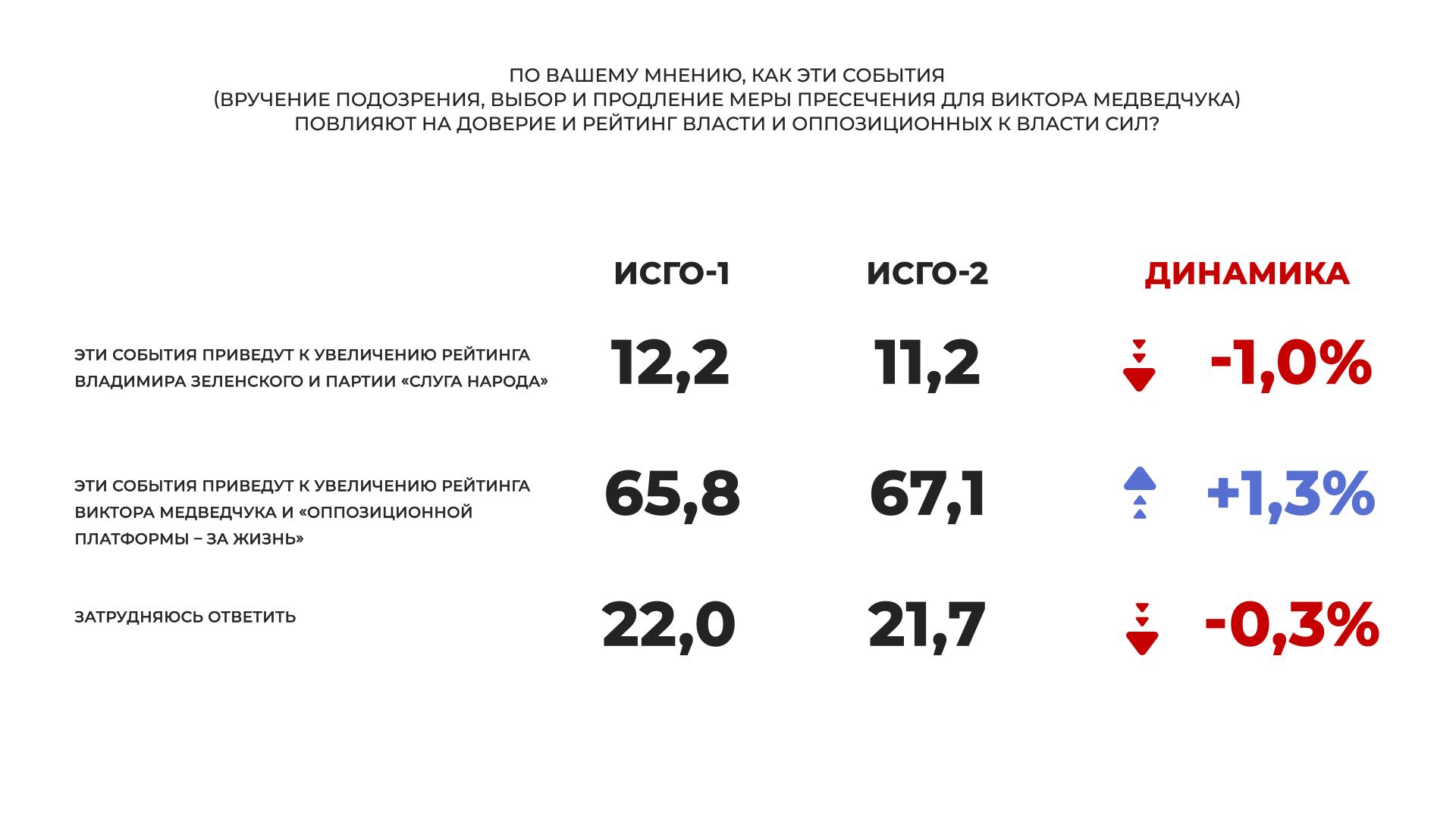 """На парламентських виборах до Ради проходять чотири партії, лідирують """"Опозиційна платформа – За життя"""" і """"Слуга народу"""", – соцопитування"""