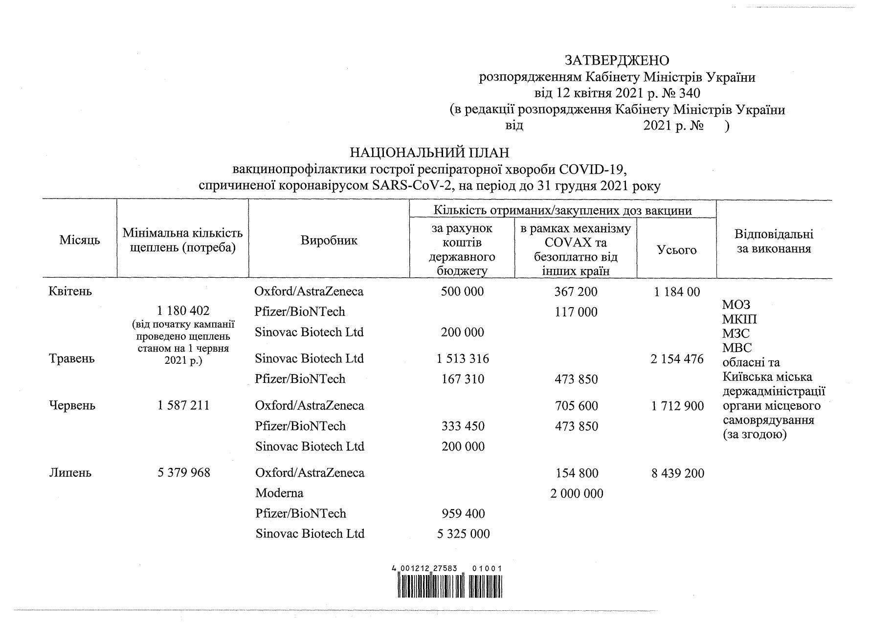 До кінця року Україна може отримати понад 20 млн доз вакцин