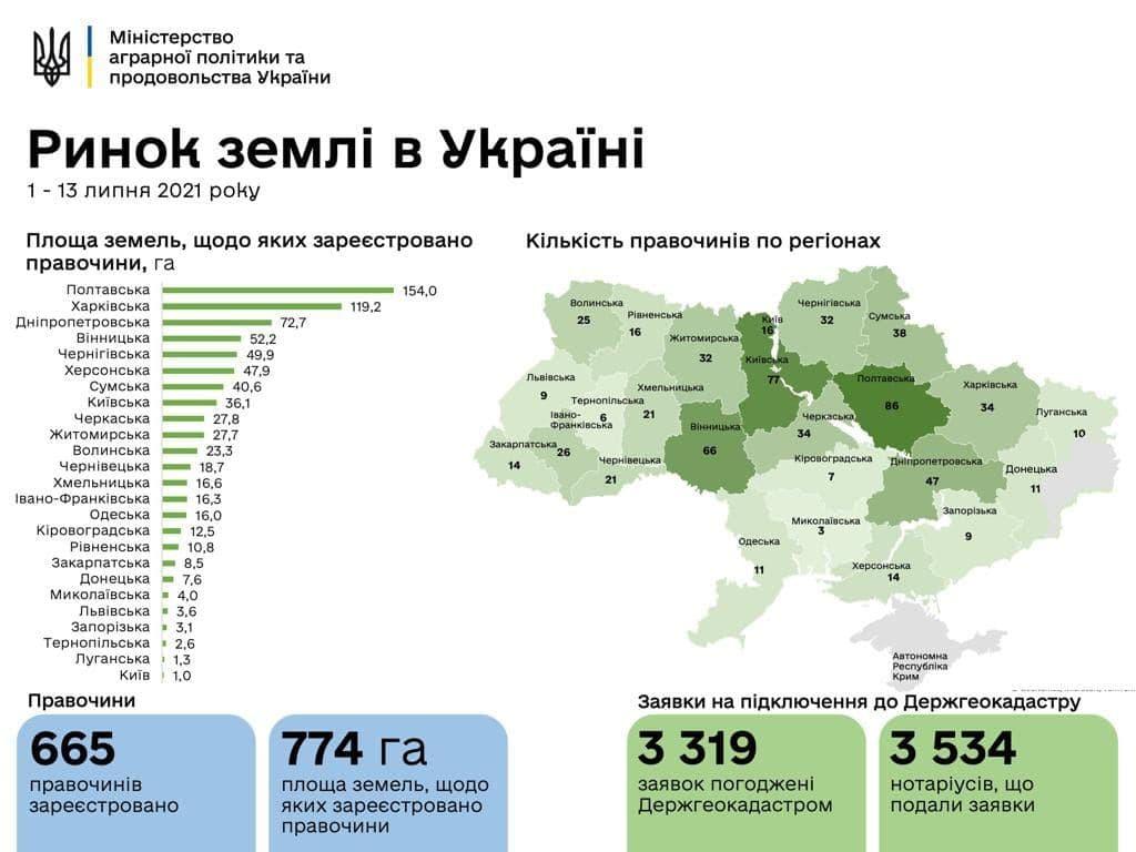 В Україні здійснили вже 665 угод із продажу землі: скільки коштує гектар