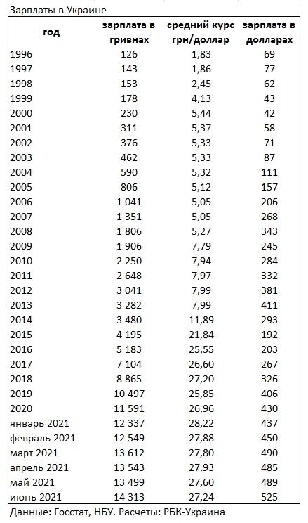 Зарплата українців вперше в історії перевищила 500 доларів