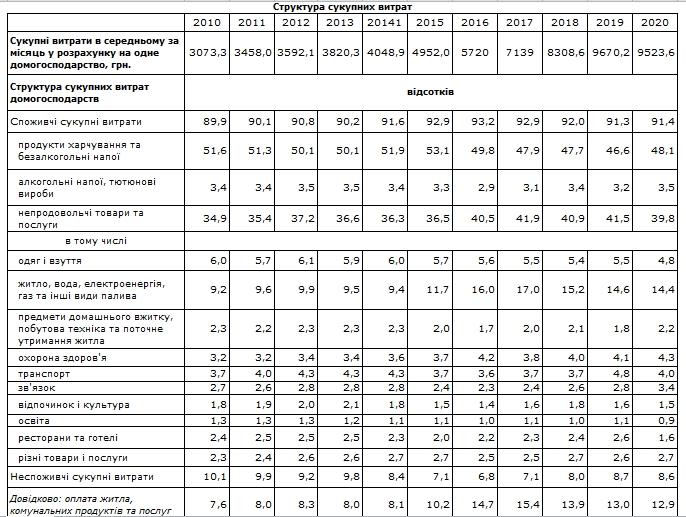 Як змінилися витрати українців на комуналку за останній рік