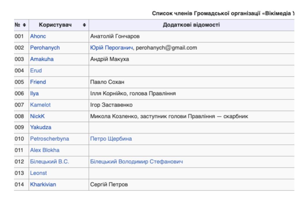 История Викимедиа Украина: война за ресурсы, которая прикрывается волонтерством