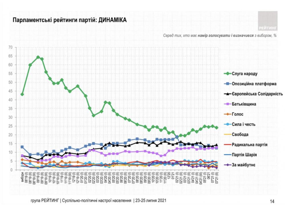 Рейтинг партій: кого українці хочуть бачити в Раді