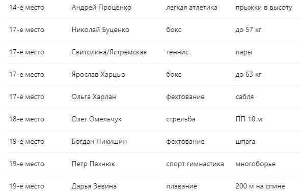 Олімпіада-2020 в Токіо: усі результати України