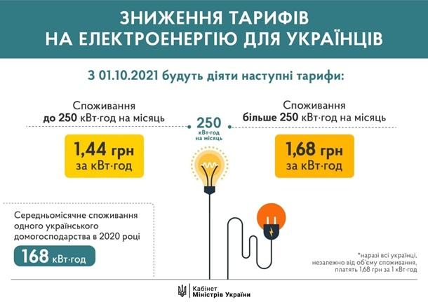 Правительство снизило тарифы на электроэнергию: сколько будем платить