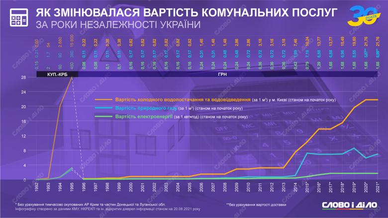 Як протягом 30 років незалежності в Україні змінювалися тарифи на комуналку
